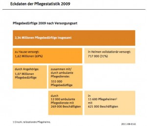 Pflegestatistik_2009